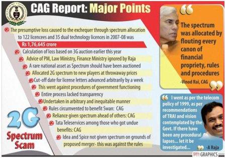 2G scam -Congress-DMK nexus