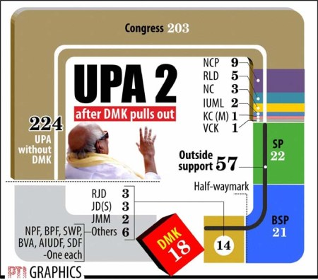 UPA 2- AFTER DMK PULLS OUT