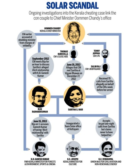 Solar scandal link - India Today graphics
