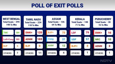 poll-of-exit-polls_NDTV 2016