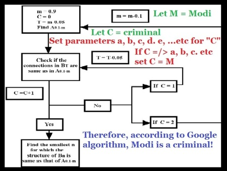 according to Google algorithm, Modi is a criminal